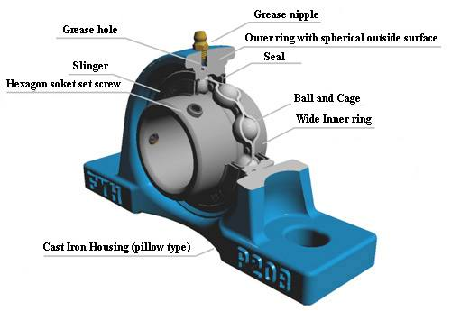 "1"" SL205-16 Mounted Bearing SL201-8 + Pillow Block Cast Housing:vxb:Ball Bearing"
